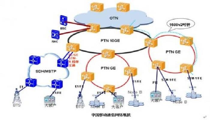 不同的物联网通讯技术具有什么特点