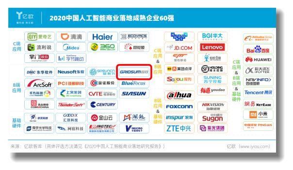 实至名归!国双登榜2020中国人工智能商业落地成熟企业60强
