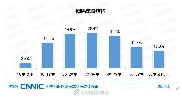 CNNIC报告:中国网民规模达9.4亿 互联网普及率达67.0%